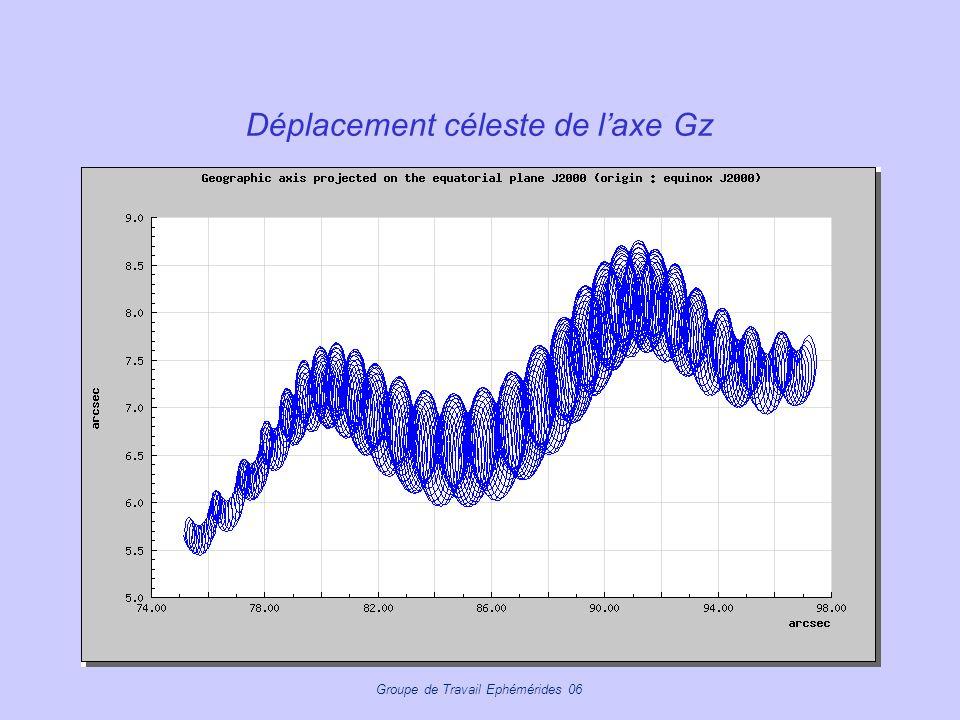 Groupe de Travail Ephémérides 06 Déplacement céleste de laxe Gz