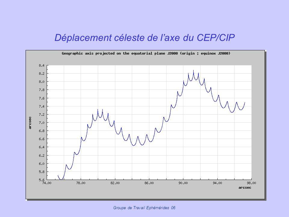 Groupe de Travail Ephémérides 06 Déplacement céleste de laxe du CEP/CIP