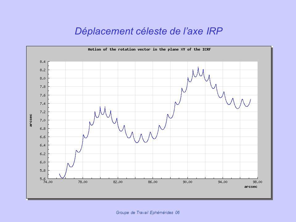 Groupe de Travail Ephémérides 06 Déplacement céleste de laxe IRP