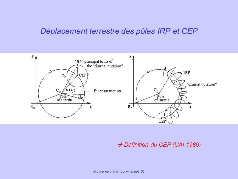 Groupe de Travail Ephémérides 06 Déplacement terrestre des pôles IRP et CEP Definition du CEP (UAI 1980)