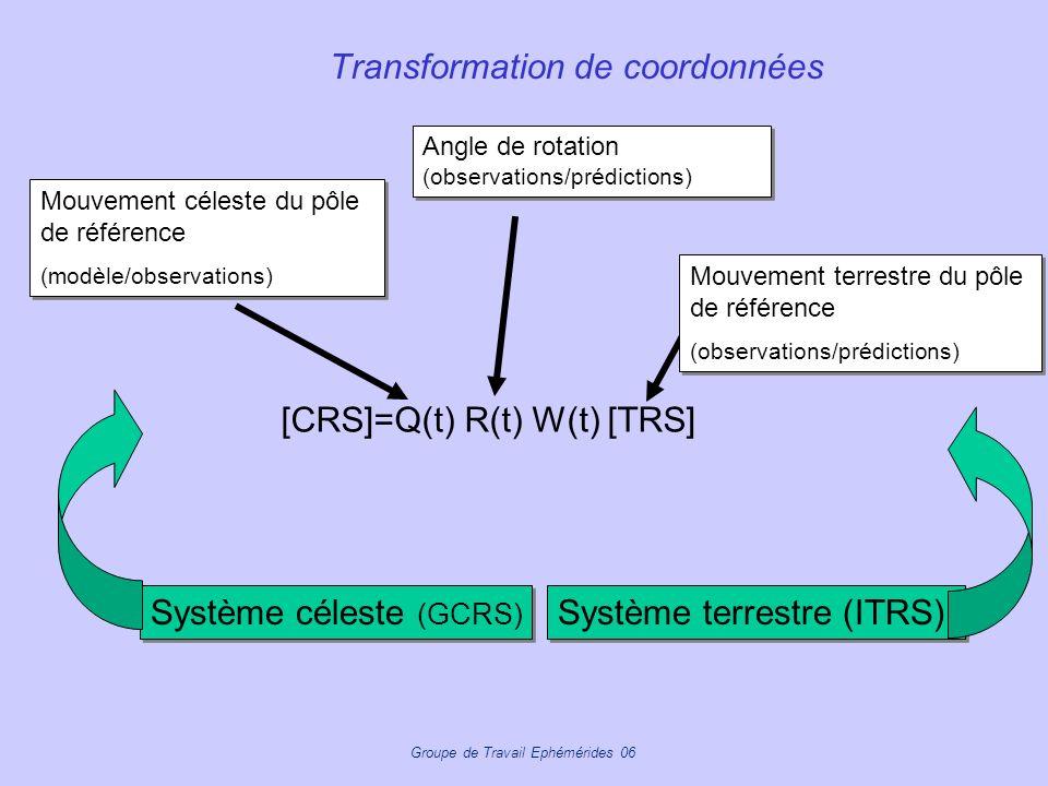 Groupe de Travail Ephémérides 06 Transformation de coordonnées [CRS]=Q(t) R(t) W(t) [TRS] Système céleste (GCRS) Système terrestre (ITRS) Mouvement cé