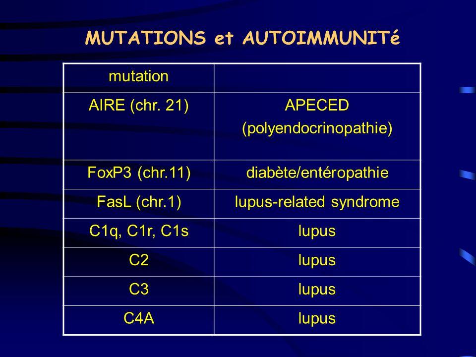 MUTATIONS et AUTOIMMUNITé mutation AIRE (chr. 21)APECED (polyendocrinopathie) FoxP3 (chr.11)diabète/entéropathie FasL (chr.1)lupus-related syndrome C1