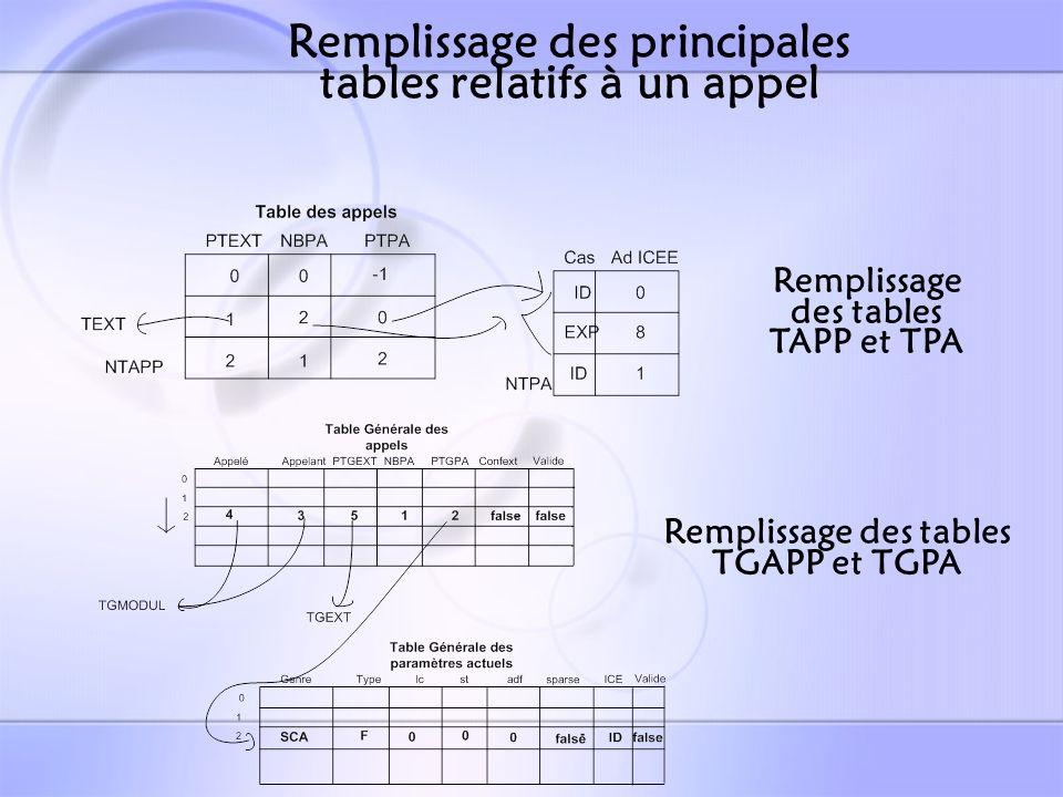 LES APPELS Tâche 1300 « ParamActu » Procédure (statique et void) appelée dans une instruction exécutable juste après « partie paramètres actuels » ::= call @3200# @3211# @1300# ::= resume @3201# @3212# <partie paramètres actuels>@1300 # Un rôle complexe mais similaire à « remp »: – Vérification de la syntaxe de lappel: PA vide, « ( » ou/et « ) » absente(s).