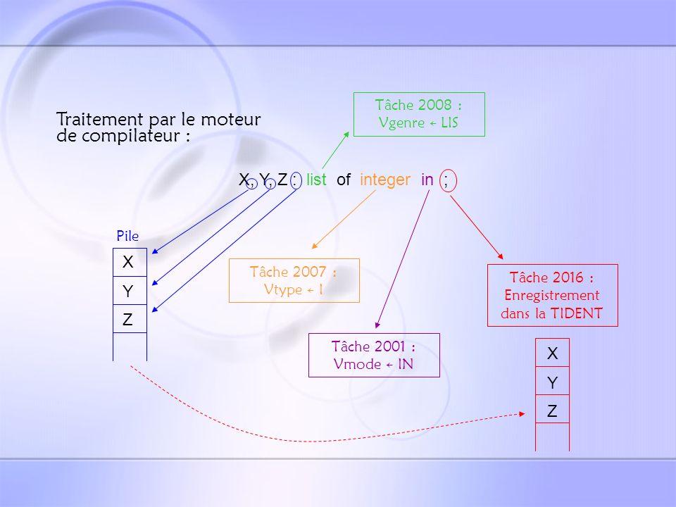 Les déclarations ::= [ local [ { ; } ] ] Identificateurs locaux Pas de mode de passage Déclaration « complète »