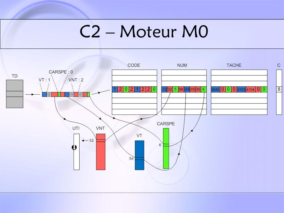 C2 – Moteur M1 R123 « un parmi » itératif facultatif