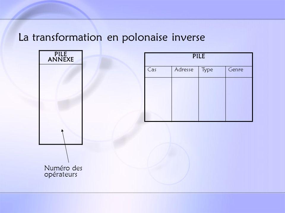 La transformation en polonaise inverse TOTO := 3 + TITI(52,X) + attributsSUM identificateurs Appel de la procédure de gestion des identificateurs Empilement direct