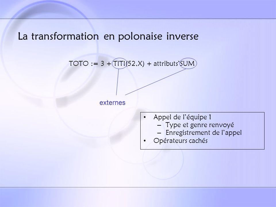 La transformation en polonaise inverse TOTO := 3 + TITI(52,X) + attributsSUM opérateurs Ajout dans la pile annexe Gestion particulière de certains opérateurs