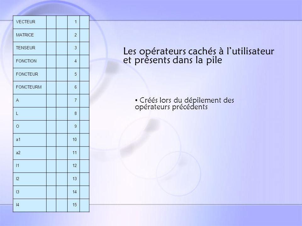 La vérification du type et du genre Détermination du type et du genre dune expression grâce aux tables des types.
