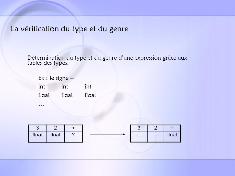 Les interactions directes avec les autres équipes Equipe 2 Req_eq2 Cas (ICE) Adresse Type Genre