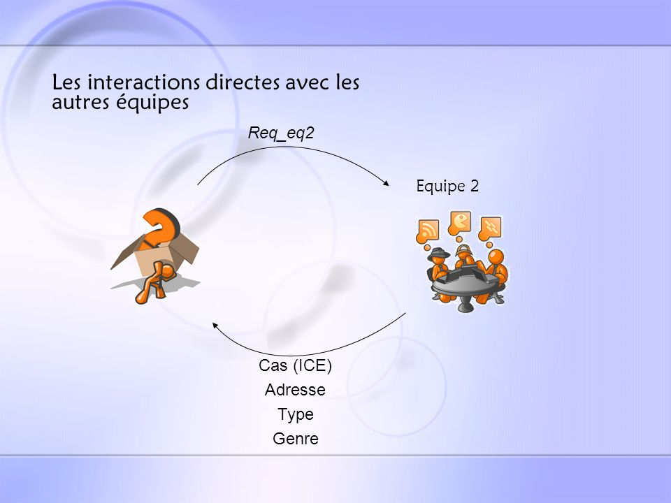 Equipe 3 : Instructions Exécutables