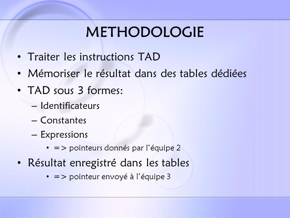 Résultats: Les instructions dédiées aux TAD ::= | ::= | | | | | 9 instructions traitées Syntaxe définie par les règles de BNF Tâches exécutées en fonction du contrôle syntaxique