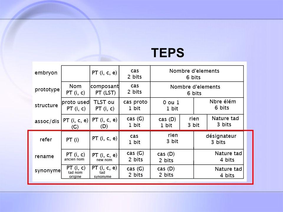Les types de tâches Le cas des IDENTIFICATEURS: -Déconcaténation du TAD concerné -Récupération de lident -Envoi de la requête générale à léquipe 2 -Contrôle erreur : IDENT non déclaré -Remplissage de PTCNAT PTiID TYPE