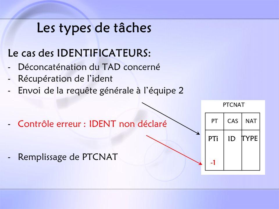 Le cas des CONSTANTES: -Déconcaténation du TAD concerné -Récupération de la constante chaîne -Contrôle erreur : chaîne vide -Envoi de la requête générale à léquipe 2 -Remplissage de PTCNAT PTcCST TYPE