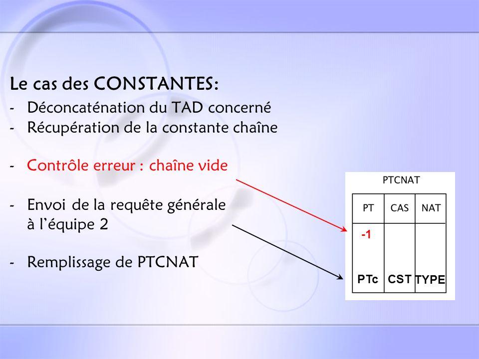 Le cas des EXPRESSIONS: -Déconcaténation du TAD de lexpression -Récupération de la constante chaîne (ALO) -Contrôle erreur : chaîne vide -Envoi de la requête générale à léquipe 2 -Finalisation de la Pile -Test sur le contenu de Pile -Requête STOCKPILE eq2 -Remplissage de PTCNAT PTeEXPTYPE ID CST ID/CSTPTI/PTC PTC CST OPER OP