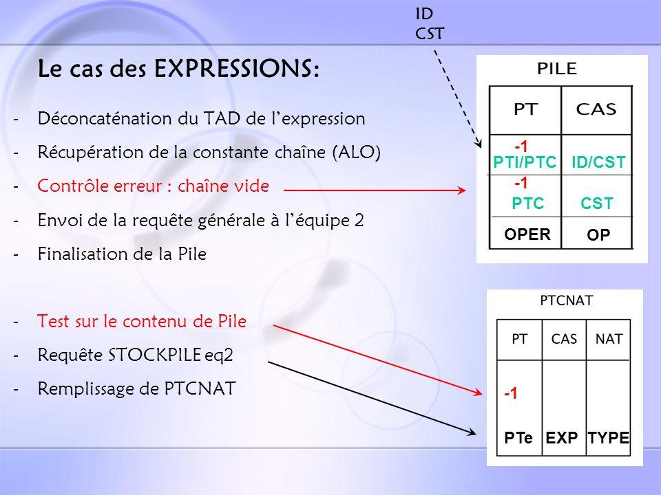 Le cas des IE: := synonym @4326, @4327 @4328 1) Contrôle erreurs : - Syntaxe - Contenu PTCNAT messages & mise en mémoire temporairement 2) Contrôle erreurs VT : - Syntaxe message & mise en mémoire temporairement 3) Contrôle erreurs : - comme 1) - recherche si au moins 1 erreur parmi 1 2 3 Recopier ou non dans la table finale Envoi -1 à léquipe 3 Envoi PT à léquipe 3