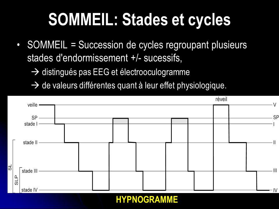 SOMMEIL: Stades et cycles SOMMEIL = Succession de cycles regroupant plusieurs stades d endormissement +/- sucessifs, distingués pas EEG et électrooculogramme de valeurs différentes quant à leur effet physiologique.