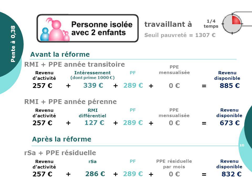travaillant à Seuil pauvreté = 1307 257 + 339 Revenu disponible PF + 289 Avant la réforme Après la réforme + 0 =885 PPE mensualisée Intéressement (don