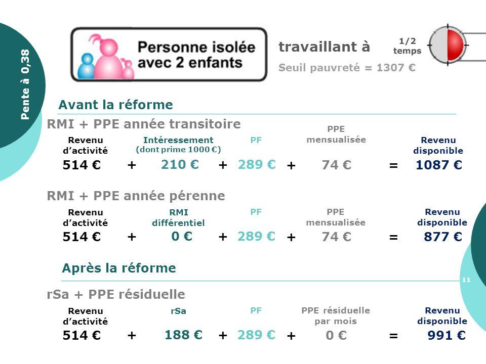 514 + 210 Revenu disponible PF + 289 Avant la réforme Après la réforme + 74 =1087 PPE mensualisée Intéressement (dont prime 1000 ) Revenu dactivité RM