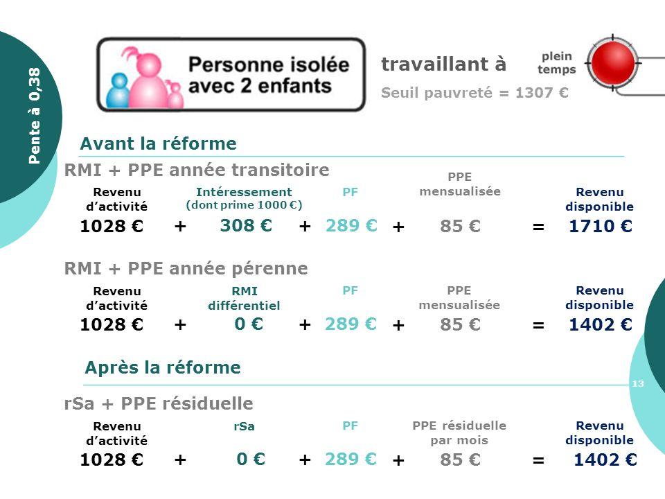 1028 + 308 Revenu disponible PF + 289 Avant la réforme Après la réforme + 85 =1710 PPE mensualisée Intéressement (dont prime 1000 ) Revenu dactivité R