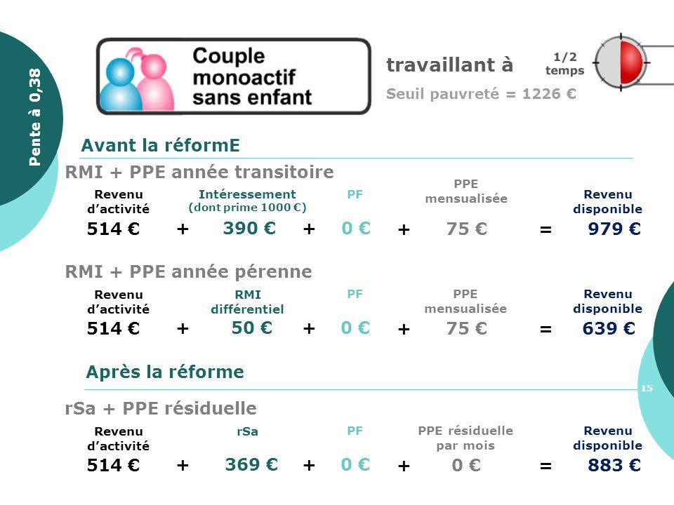 514 + 390 Revenu disponible PF + 0 Avant la réformE Après la réforme + 75 =979 PPE mensualisée Intéressement (dont prime 1000 ) Revenu dactivité RMI +