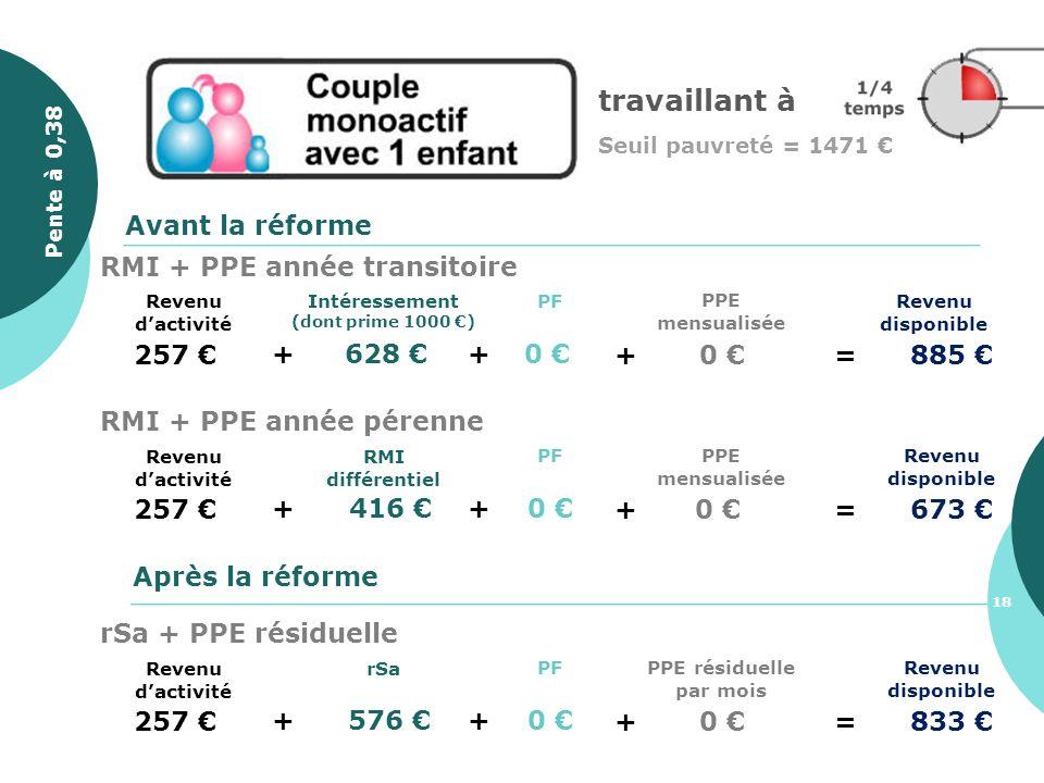 travaillant à Seuil pauvreté = 1471 257 + 628 Revenu disponible PF +0 Avant la réforme Après la réforme + 0 =885 PPE mensualisée Intéressement (dont p