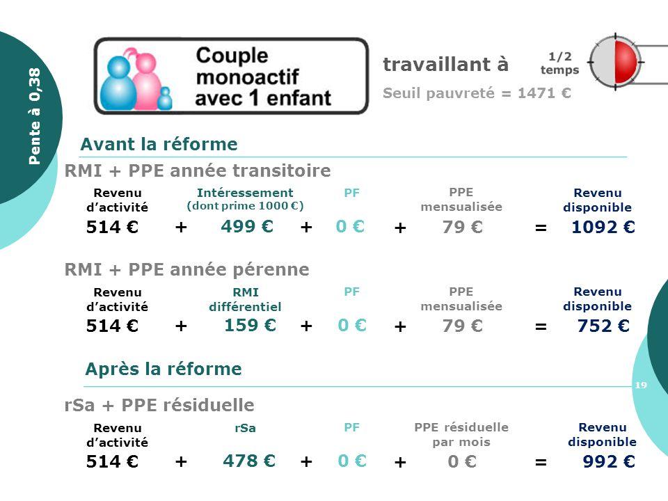 514 + 499 Revenu disponible PF +0 Avant la réforme Après la réforme + 79 =1092 PPE mensualisée Intéressement (dont prime 1000 ) Revenu dactivité RMI +