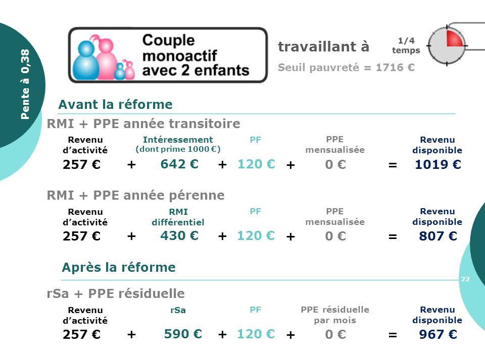 travaillant à Seuil pauvreté = 1716 257 + 642 Revenu disponible PF + 120 Avant la réforme Après la réforme + 0 =1019 PPE mensualisée Intéressement (do