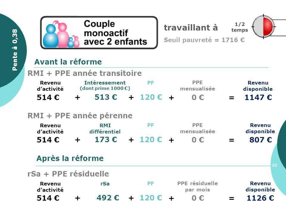 514 + 513 Revenu disponible PF + 120 Avant la réforme Après la réforme + 0 =1147 PPE mensualisée Intéressement (dont prime 1000 ) Revenu dactivité RMI