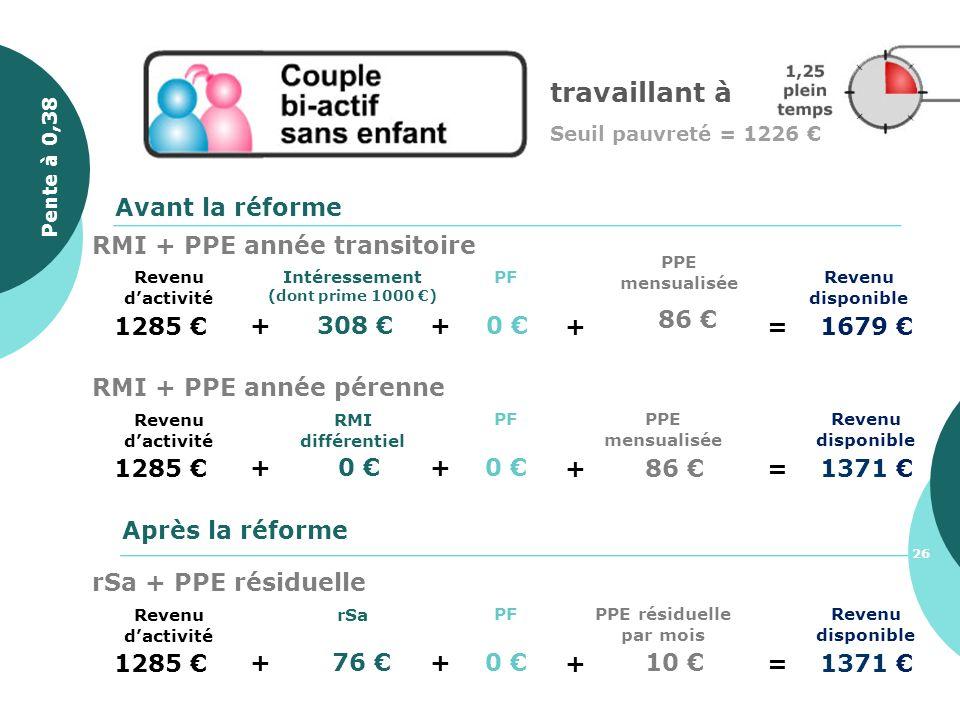 travaillant à Seuil pauvreté = 1226 1285 + 308 Revenu disponible PF + 0 Avant la réforme Après la réforme + 86 =1679 PPE mensualisée Intéressement (do