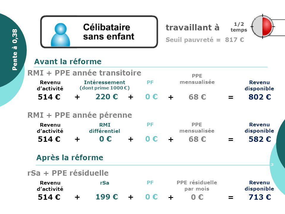 travaillant à Seuil pauvreté = 817 514 + 220 Revenu disponible PF + 0 Avant la réforme Après la réforme + 68 =802 PPE mensualisée Intéressement (dont