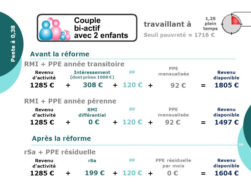 travaillant à Seuil pauvreté = 1716 1285 + 308 Revenu disponible PF + 120 Avant la réforme Après la réforme + 92 =1805 PPE mensualisée Intéressement (