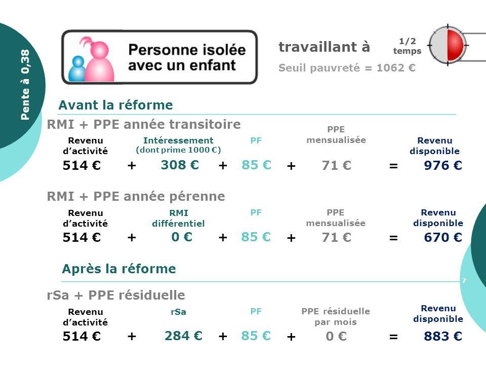 514 + 308 Revenu disponible PF + 85 Avant la réforme Après la réforme + 71 =976 PPE mensualisée Intéressement (dont prime 1000 ) Revenu dactivité RMI
