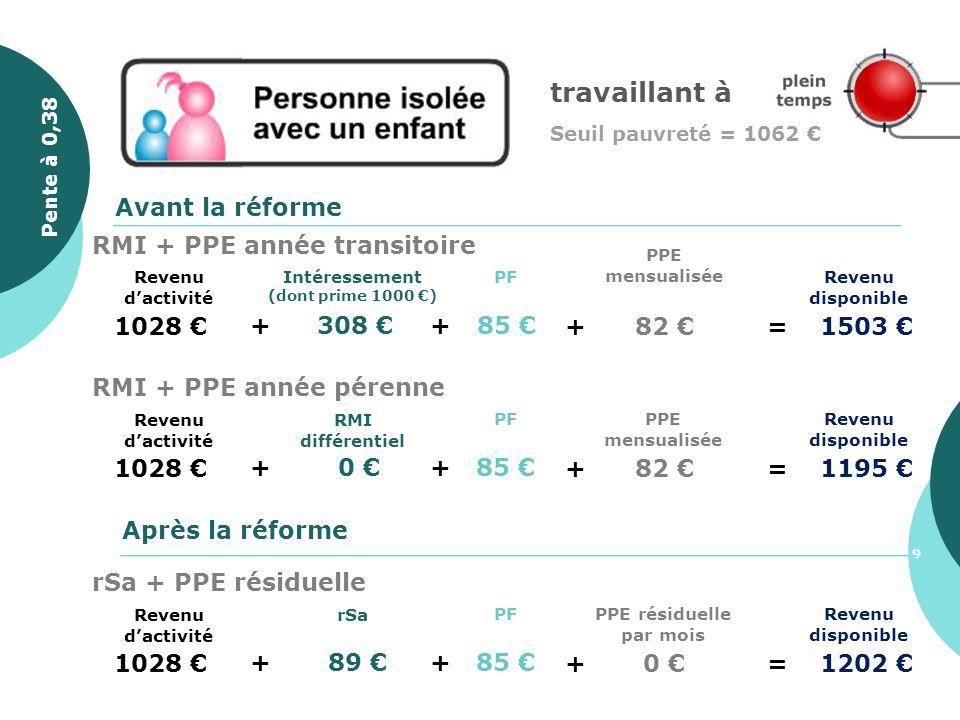1028 + 308 Revenu disponible PF + 85 Avant la réforme Après la réforme + 82 =1503 PPE mensualisée Intéressement (dont prime 1000 ) Revenu dactivité RM