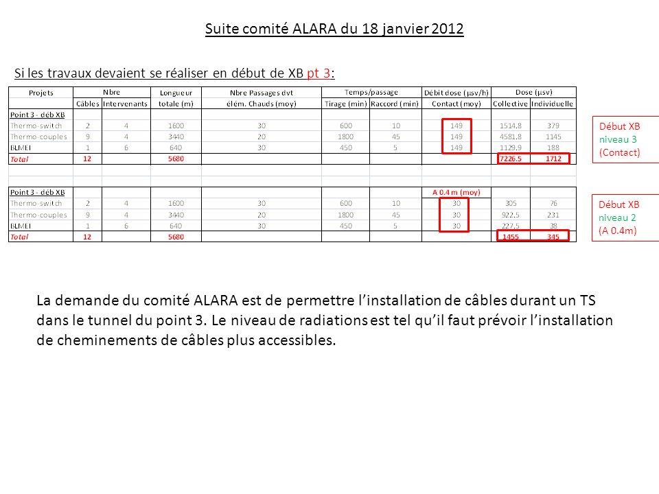 Suite comité ALARA du 18 janvier 2012 Si les travaux devaient se réaliser en début de XB pt 3: Début XB niveau 2 (A 0.4m) Début XB niveau 3 (Contact) La demande du comité ALARA est de permettre linstallation de câbles durant un TS dans le tunnel du point 3.