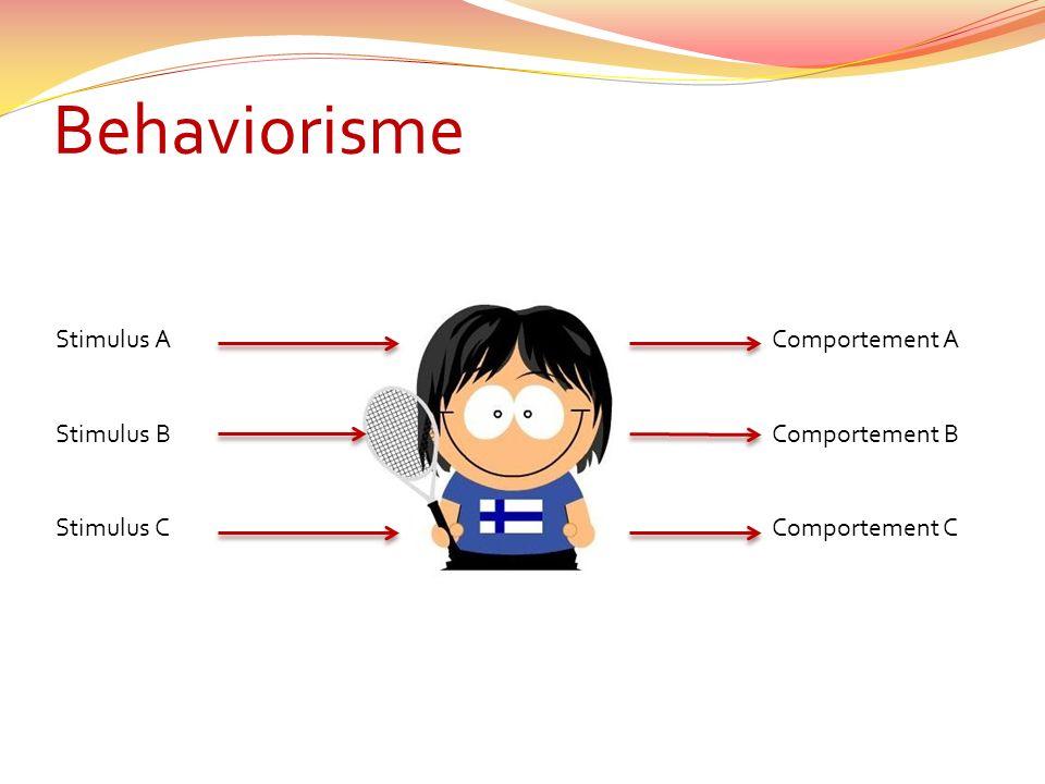 Behaviorisme Stimulus A Stimulus B Stimulus C Comportement A Comportement B Comportement C