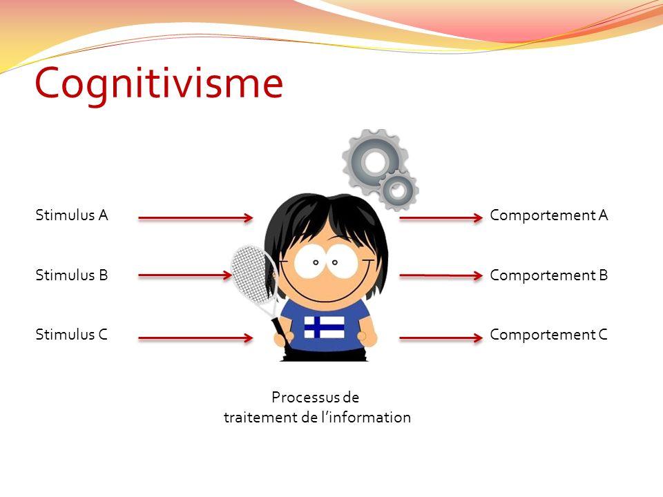 Cognitivisme Stimulus A Stimulus B Stimulus C Comportement A Comportement B Comportement C Processus de traitement de linformation