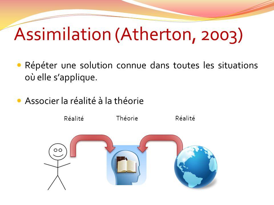 Assimilation (Atherton, 2003) Répéter une solution connue dans toutes les situations où elle sapplique. Associer la réalité à la théorie Réalité Théor