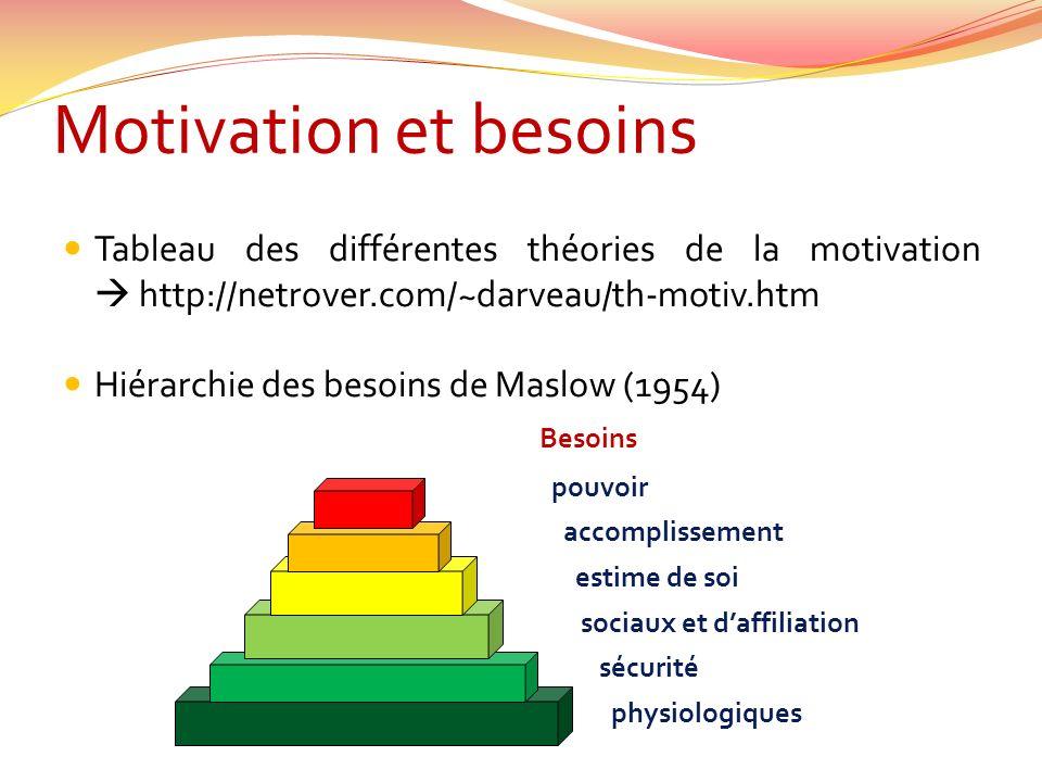 Motivation et besoins Tableau des différentes théories de la motivation http://netrover.com/~darveau/th-motiv.htm Hiérarchie des besoins de Maslow (19
