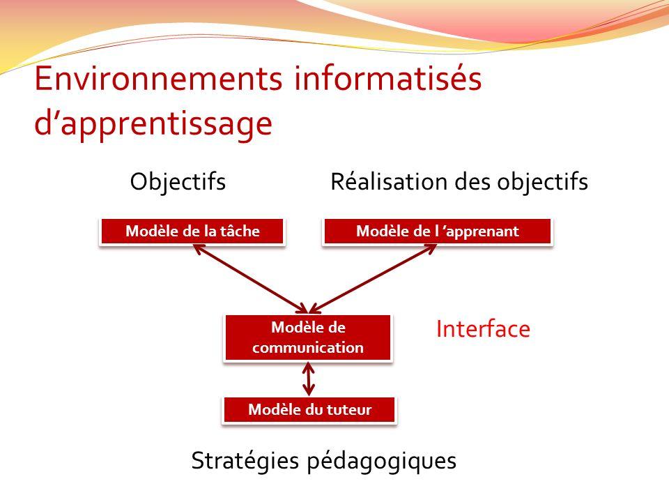 Environnements informatisés dapprentissage Modèle de la tâche Modèle de l apprenant Modèle du tuteur Modèle de communication Interface ObjectifsRéalisation des objectifs Stratégies pédagogiques