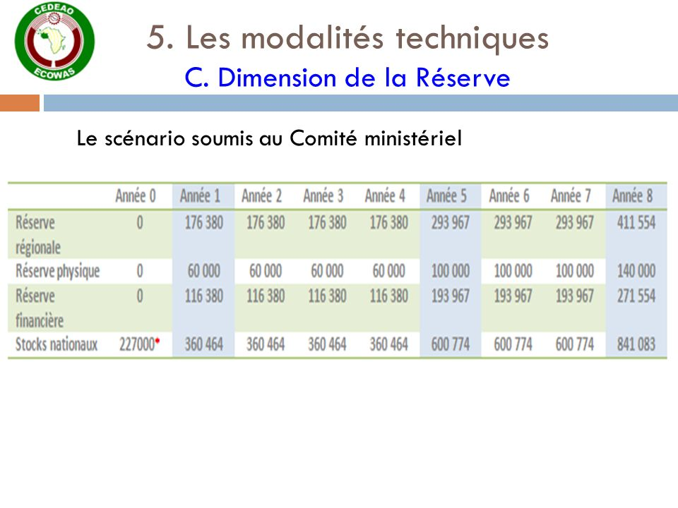 5. Les modalités techniques C. Dimension de la Réserve Le scénario soumis au Comité ministériel