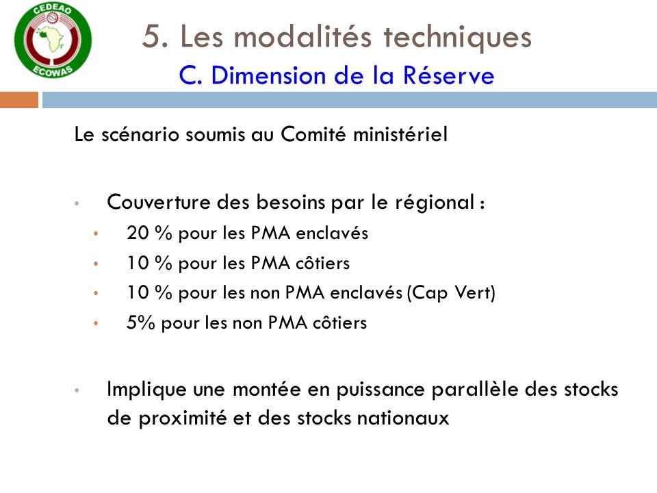 5. Les modalités techniques C. Dimension de la Réserve Le scénario soumis au Comité ministériel Couverture des besoins par le régional : 20 % pour les