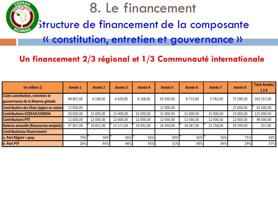 8. Le financement Structure de financement de la composante « constitution, entretien et gouvernance » Un financement 2/3 régional et 1/3 Communauté i