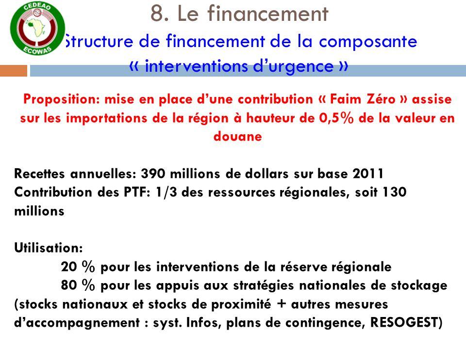 8. Le financement Structure de financement de la composante « interventions durgence » Proposition: mise en place dune contribution « Faim Zéro » assi