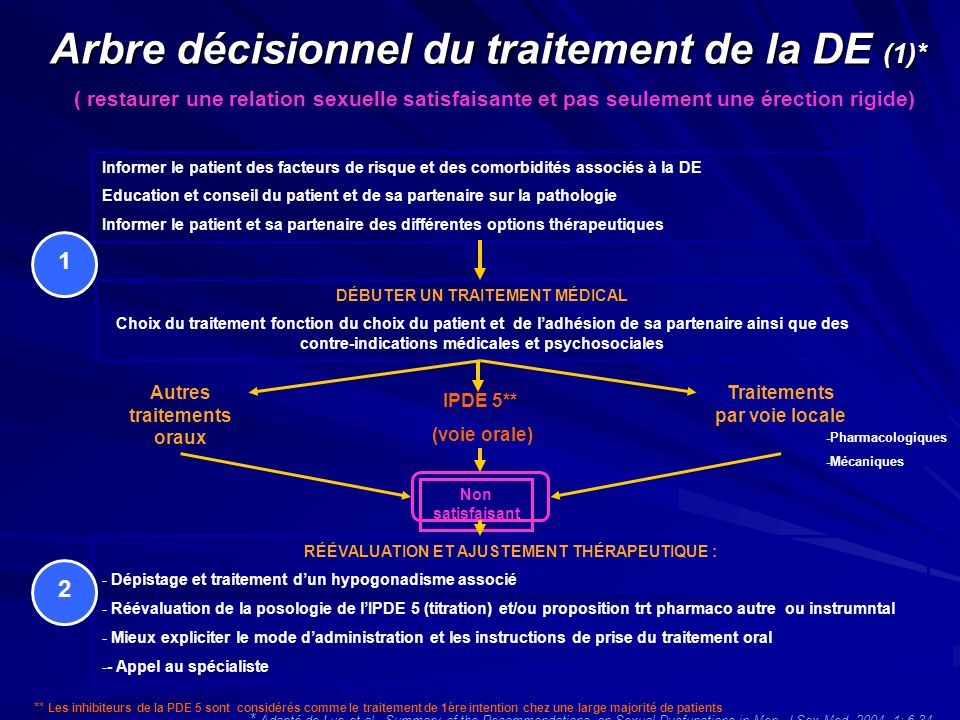 Arbre décisionnel du traitement de la DE (1)* * Adapté de Lue et al., Summary of the Recommandations on Sexual Dysfunctions in Men, J Sex Med. 2004, 1