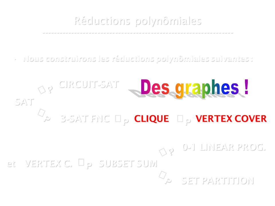 16 mars 2007Cours de graphes 7 - Intranet20 Réductions polynômiales ----------------------------------------------------------------- Nous construirons les réductions polynômiales suivantes :Nous construirons les réductions polynômiales suivantes :P SAT P CIRCUIT - SAT P 3 - SAT FNC SUBSET SUM CLIQUE VERTEX COVER P et VERTEX C.