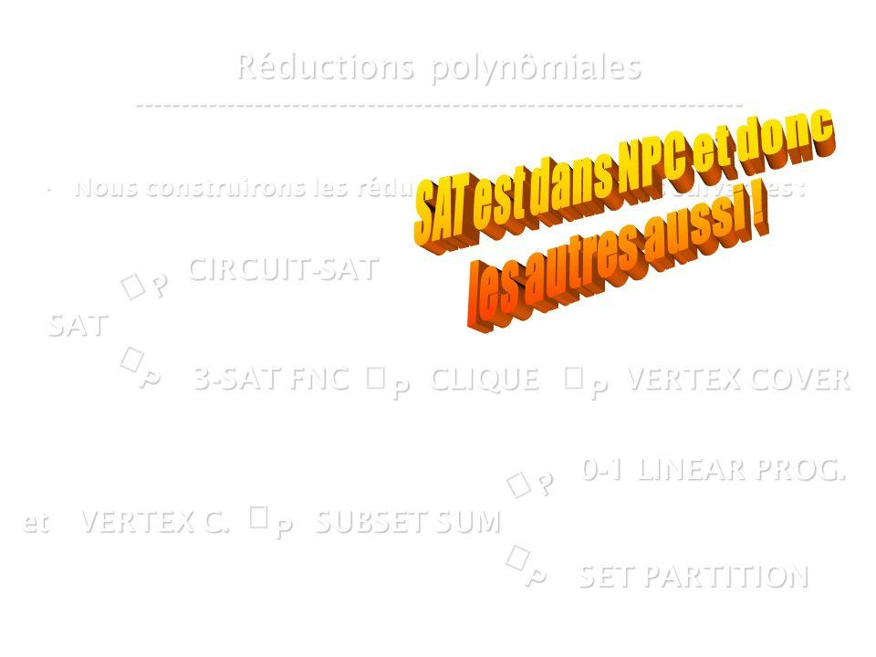 16 mars 2007Cours de graphes 7 - Intranet23 Réductions polynômiales ----------------------------------------------------------------- Nous construirons les réductions polynômiales suivantes :Nous construirons les réductions polynômiales suivantes :P SAT P CIRCUIT - SAT P 3 - SAT FNC SUBSET SUM CLIQUE VERTEX COVER P et VERTEX C.
