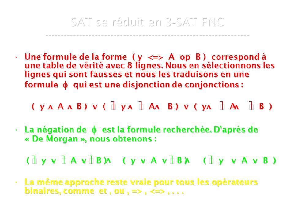 16 mars 2007Cours de graphes 7 - Intranet32 SAT se réduit en 3 - SAT FNC ----------------------------------------------------------------- Une formule de la forme ( y A op B ) correspond à une table de vérité avec 8 lignes.