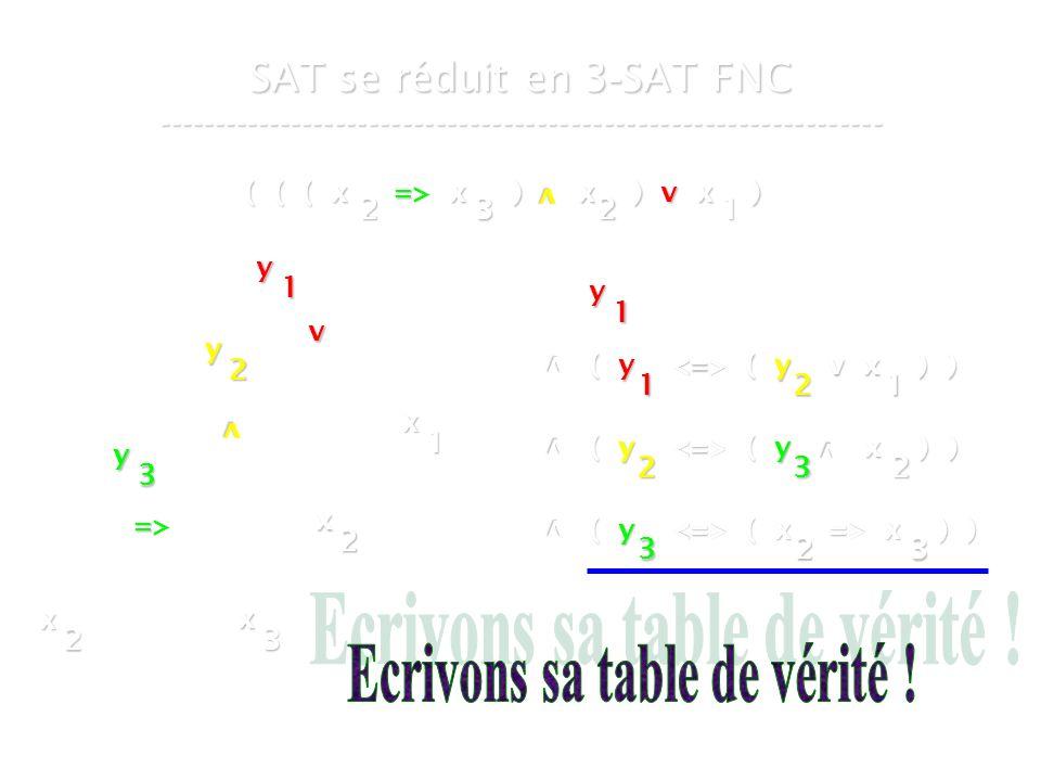 16 mars 2007Cours de graphes 7 - Intranet34 SAT se réduit en 3 - SAT FNC ----------------------------------------------------------------- ( ( ( x => x ) x ) v x ) v 2321 v x 1 v x 2 => x 3 x 2 y 1 y 2 y 3 y 1 v ( y ( y v x ) ) 1 v v ( y ( y x ) ) 2 ( y ( x => x ) ) 323 21 32 v