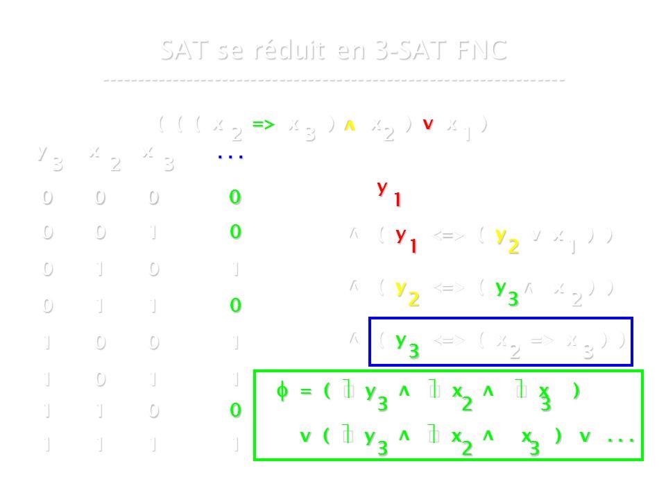 16 mars 2007Cours de graphes 7 - Intranet35 SAT se réduit en 3 - SAT FNC ----------------------------------------------------------------- ( ( ( x => x ) x ) v x ) v 2321 y 1 v ( y ( y v x ) ) 1 v v ( y ( y x ) ) 2 ( y ( x => x ) ) 323 21 32 v y 3 x 2 x 3...