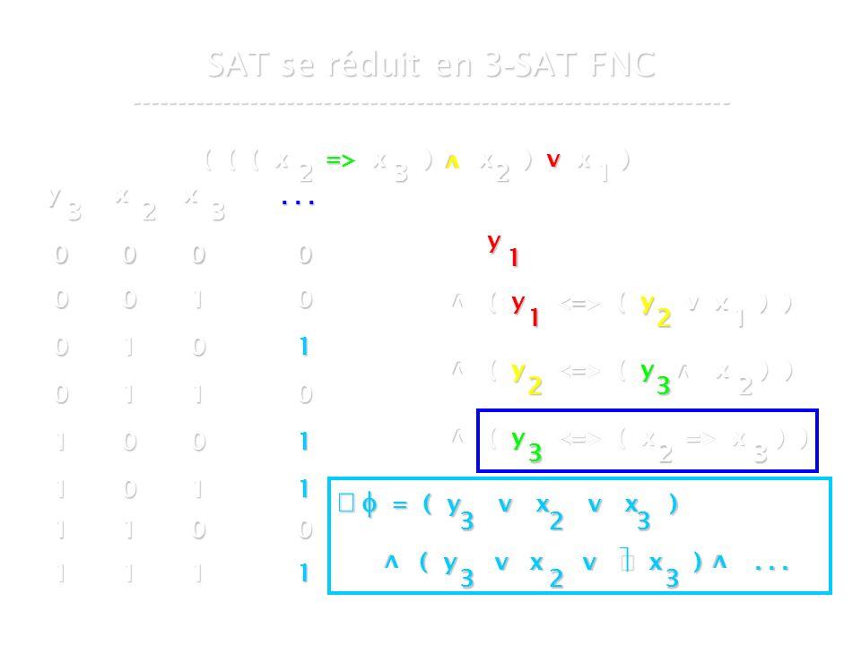 16 mars 2007Cours de graphes 7 - Intranet36 SAT se réduit en 3 - SAT FNC ----------------------------------------------------------------- ( ( ( x => x ) x ) v x ) v 2321 y 1 v ( y ( y v x ) ) 1 v v ( y ( y x ) ) 2 ( y ( x => x ) ) 323 21 32 v y 3 x 2 x 3...
